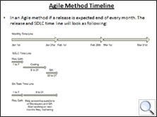 Agile Method Timeline